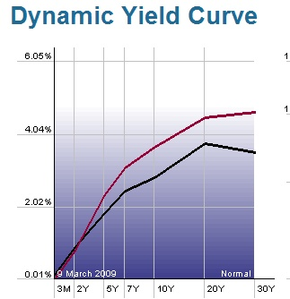 dynamic-yield-curve
