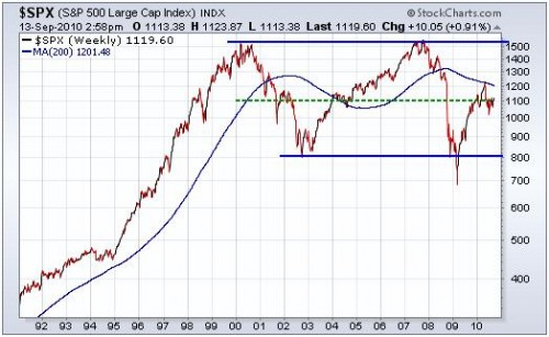 sp-500-long-term-range