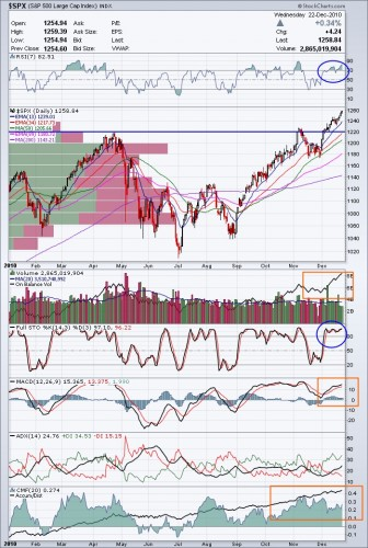 S&P 500 Annotated