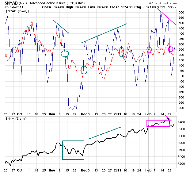 Breadth Indicator