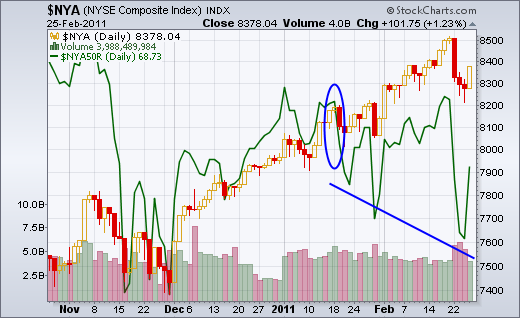 Stocks Trading Above 50-day Moving Average