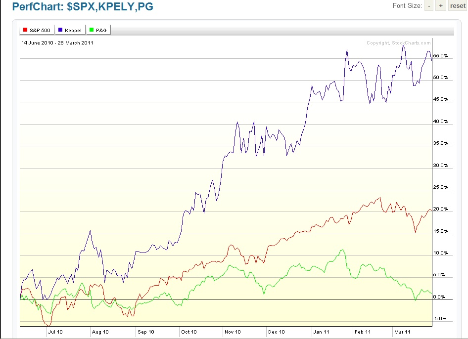 Keppel Corp Vs. S&P 500 Vs. Proctor & Gamble