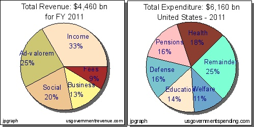revenues-and-expenses