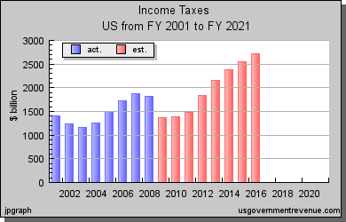 Income Tax Revenues By Year