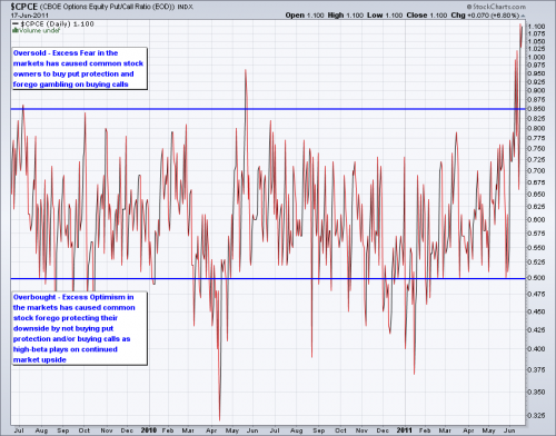 Equity Put Call Ratio