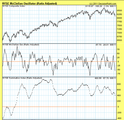 McClellan Oscillator and Summation Index