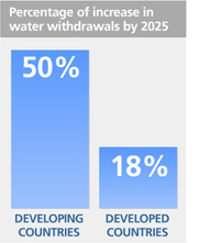 Water Use Percentage from UN Water