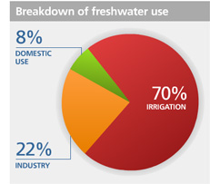 Water Use Graph from UN Water