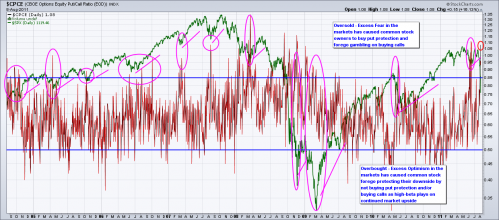 equity-put-call-ratio