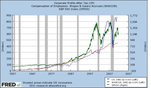 Corporate Profits Vs S&P 500 Index Vs Wages