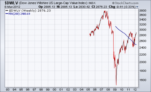 Dow Jones Large Cap Value Index