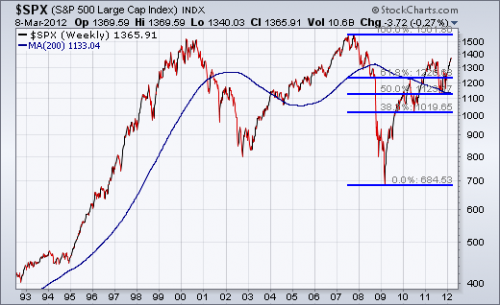 S&P 500 Long Term Chart