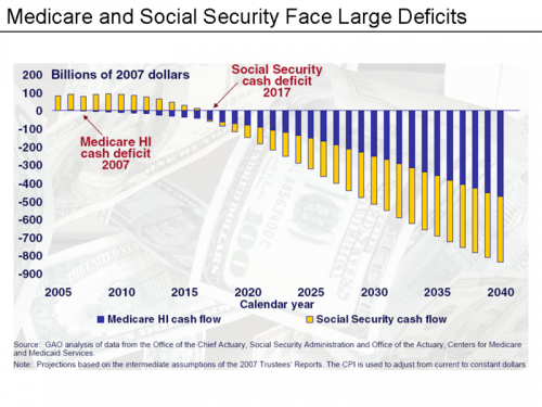 Medicare and Social Security Deficits
