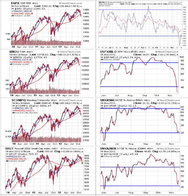 Indices and Breadth Charts