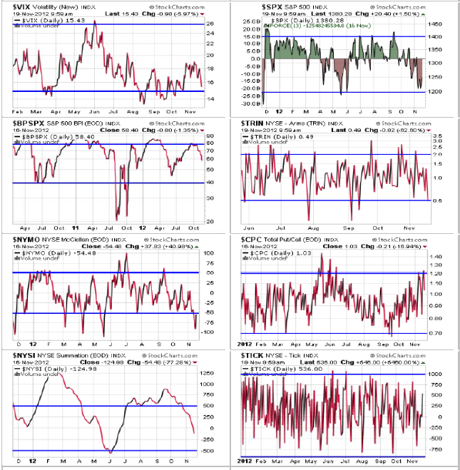 More Breadth Charts