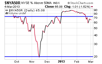 above-50-day-sma