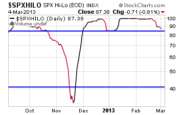 hilo-index