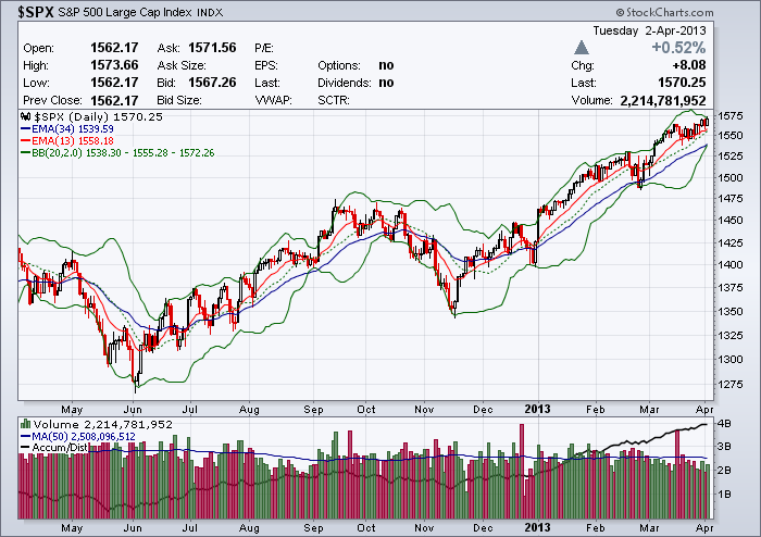 S&P 500 Index with Bolinger Bands