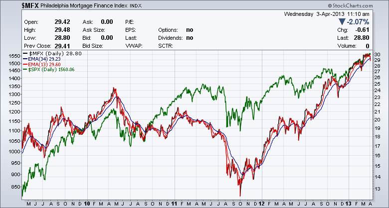 Mortgage Index with S&P 500