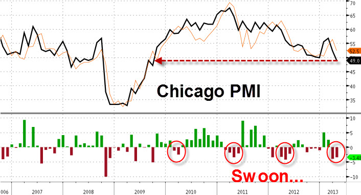 chicago_pmi