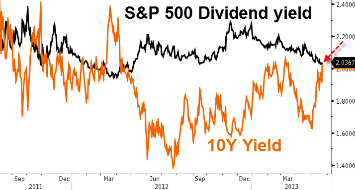 div-and-int-yield