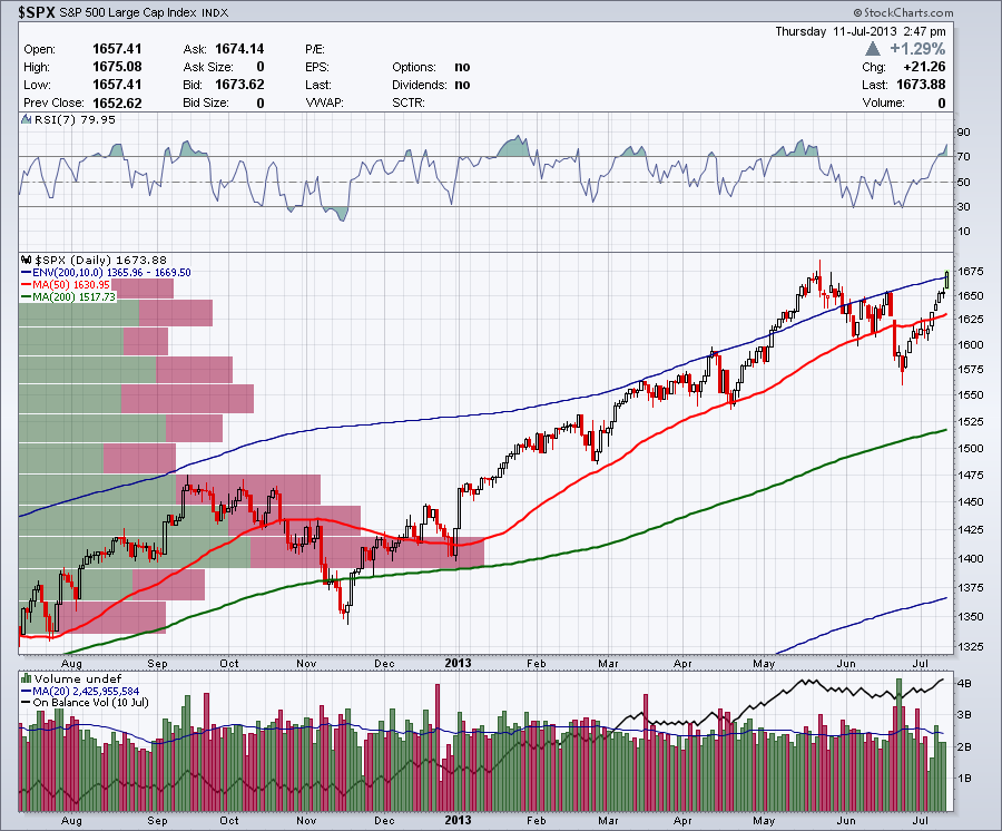 S&P 500 with 200 Day Moving Average