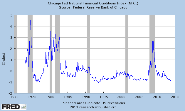financial-conditions-index