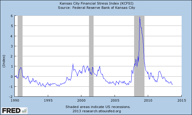 kc-financial-stress-index