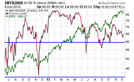 above-200-day-sma