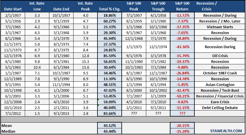 interest-rate-table-risingrates-121713