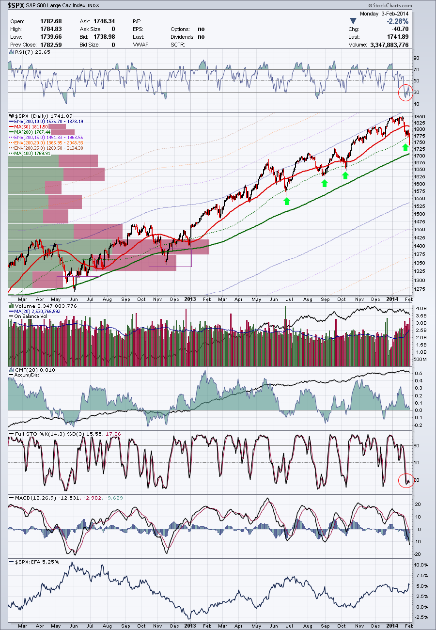 sp500-annotated-2014-02-03