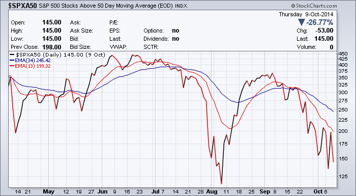 above-50-day