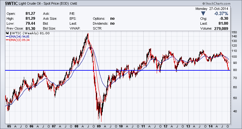 wtic-annotated