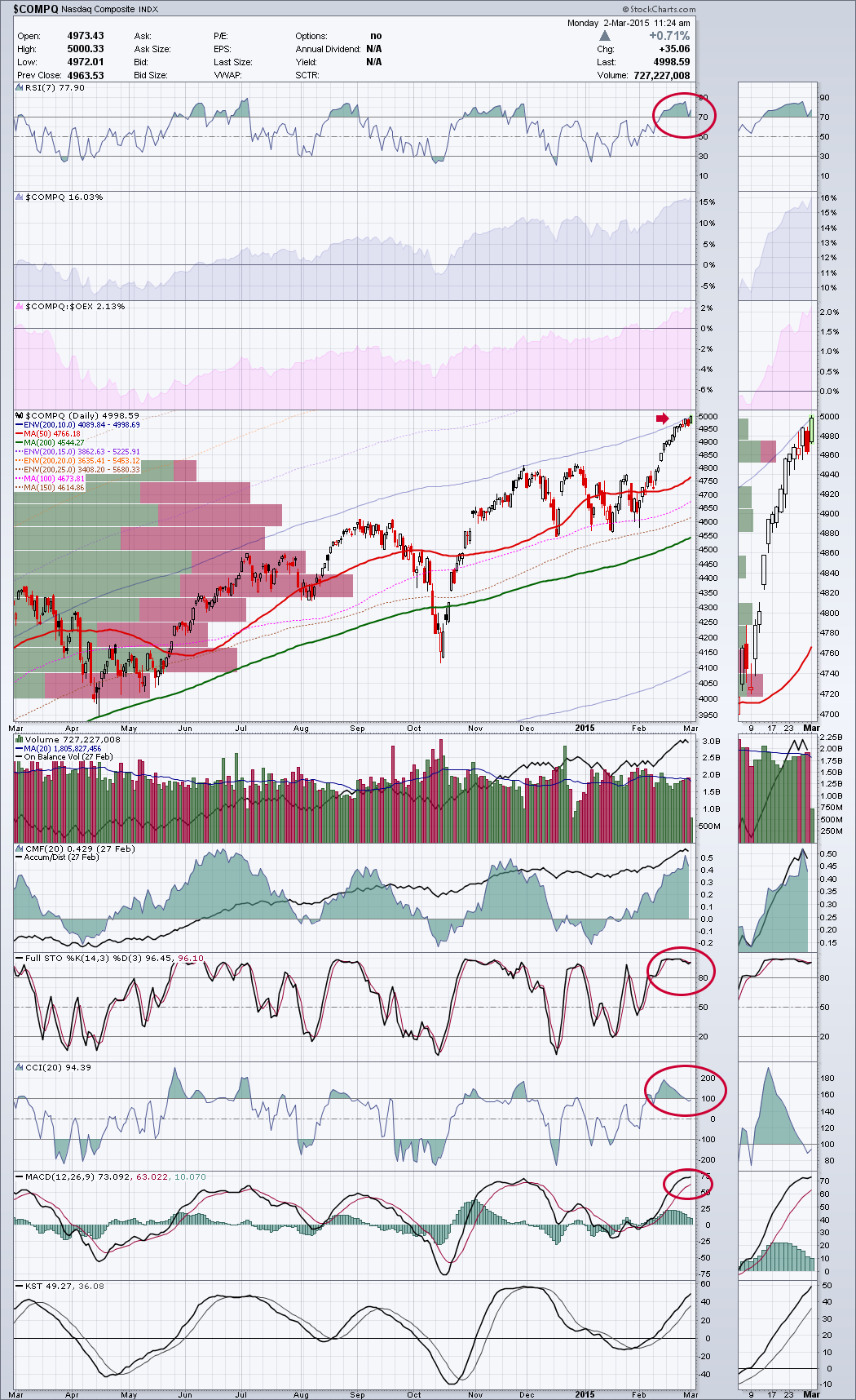 nasdaq-comp-annotated