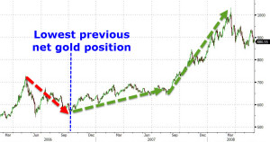 hedge fund Gold2