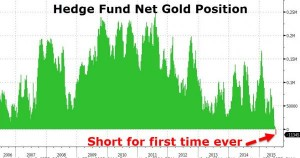 hedge fund gold