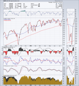 spx daily market health