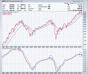 S&P 500 with PMO