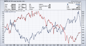 S&P V Bonds - NASDAQ Crash