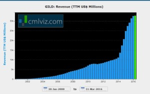 GILD rev growth