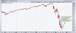 S&P Downtrend Line Graph